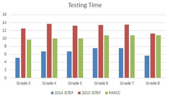 Testing-Time